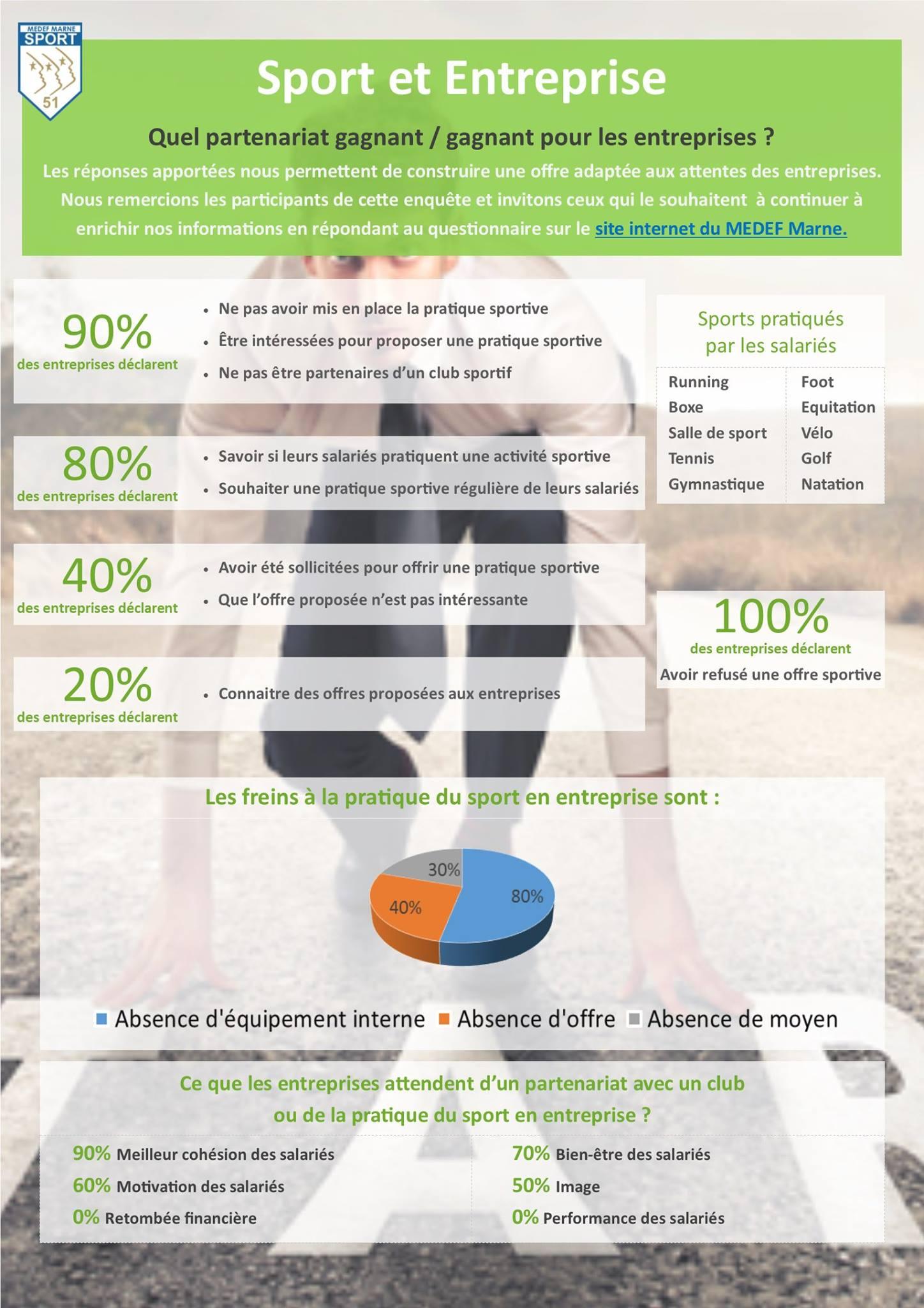 Les freins à la pratique du sport en entreprise